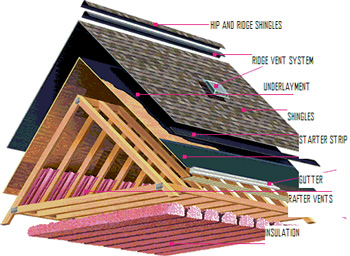 La Stay Dry Roofing Company Los Angeles Roofer New